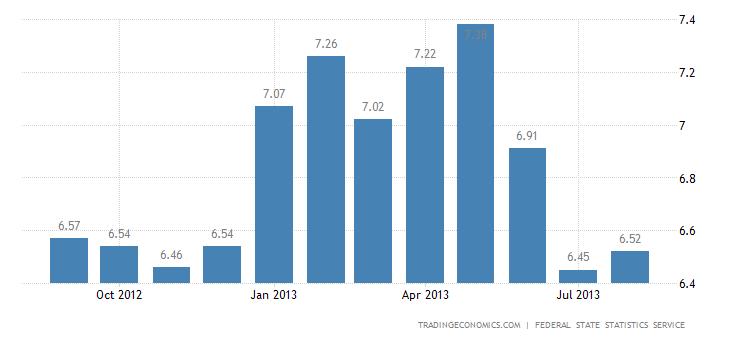 Russian Inflation Rate Steady at 6.5% in August