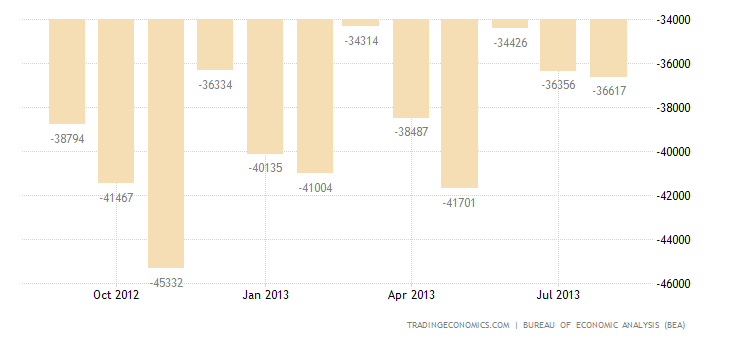 US Trade Deficit Widens in July