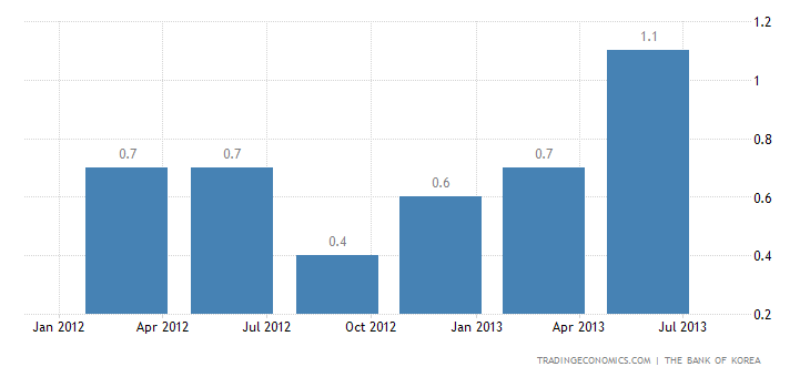 South Korea GDP Growth Confirmed at 1.1% QoQ in Q2