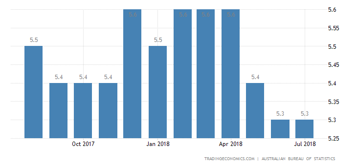 Australia July Jobless Rate Falls to Near 6-Year Low of 5.3%