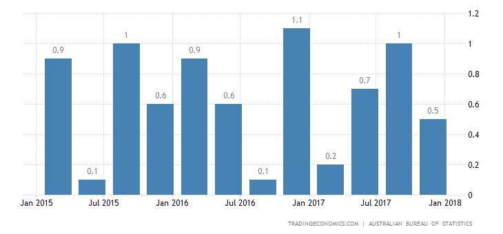 Australia Q4 GDP Growth Below Estimates
