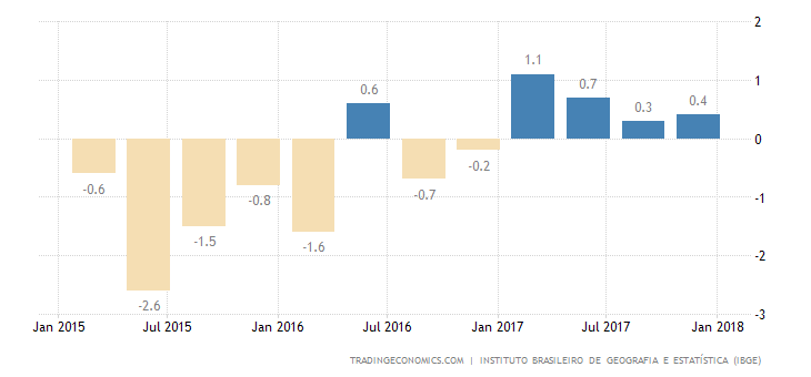 Brazil GDP Growth Below Forecasts in Q4