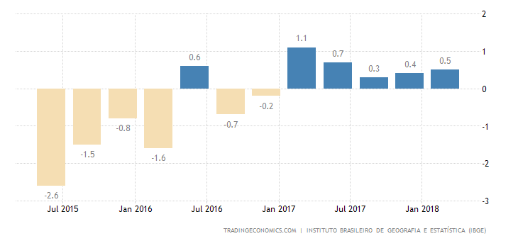 Brazil GDP Growth at 0.4% in Q1, Matches Forecasts