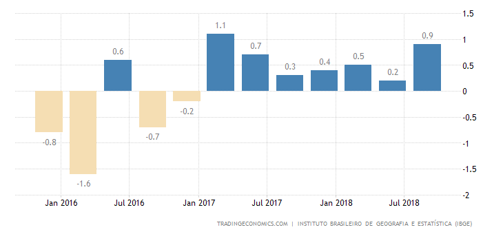 Brazil GDP Growth Highest in 1-1/2-Year