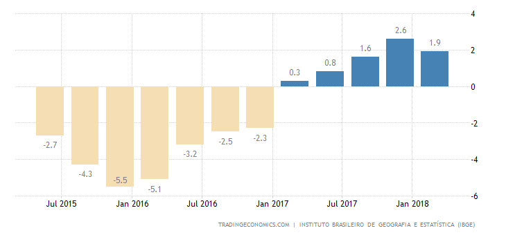 Brazilian Economy Grows the Least in Near a Year