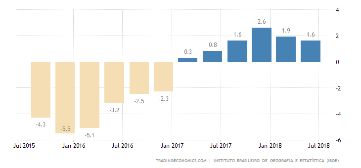 Brazil Annual GDP Growth Weakest in 1 Year at 1.0%