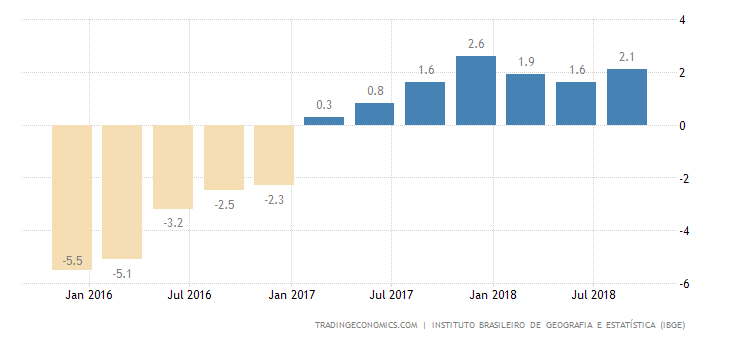 Brazil GDP Annual Growth Rate Below Expectations at 1.3%