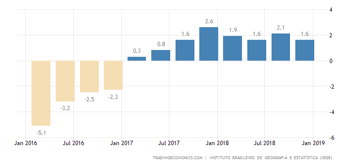 Brazil Q4 GDP Annual Growth Weaker than Expected