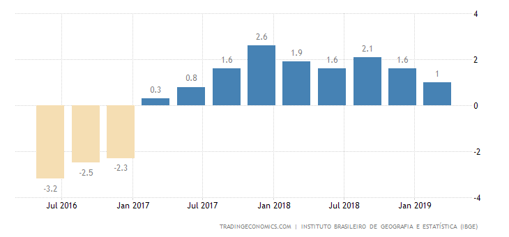 Brazil Q1 GDP Annual Growth at 2-Year Low