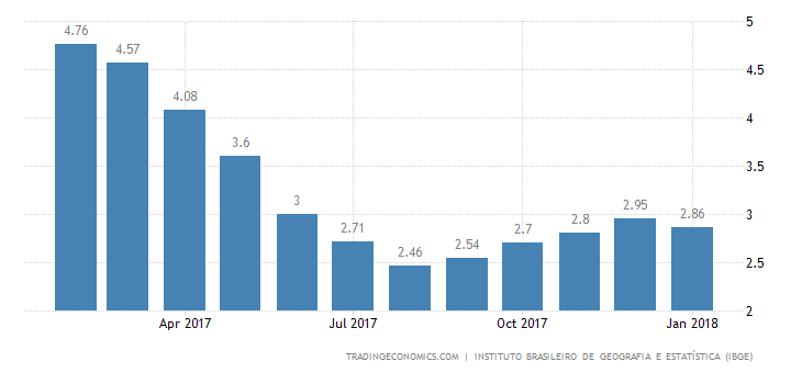 Brazil Inflation Rate Below Expectations