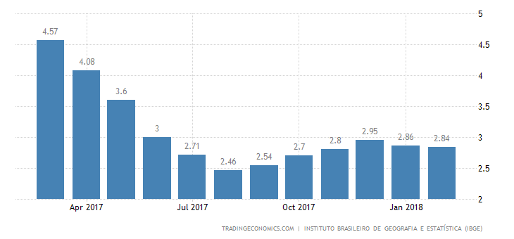 Brazil Inflation Rate Nearly Steady at 2.84%