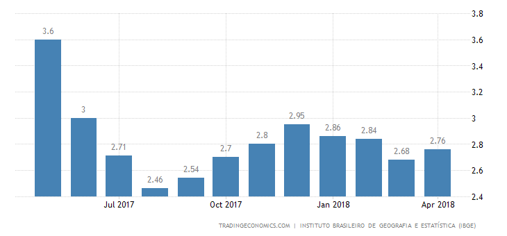 Brazil April Inflation Rate Ticks Up to 2.76%