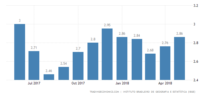 Brazil Inflation Rate Picks Up to 4-Month High of 2.86%