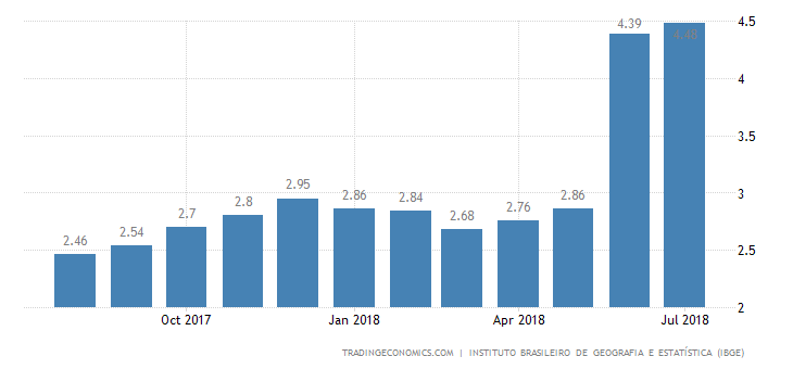 Brazil July Inflation Rate Rises Further to 16-Month High