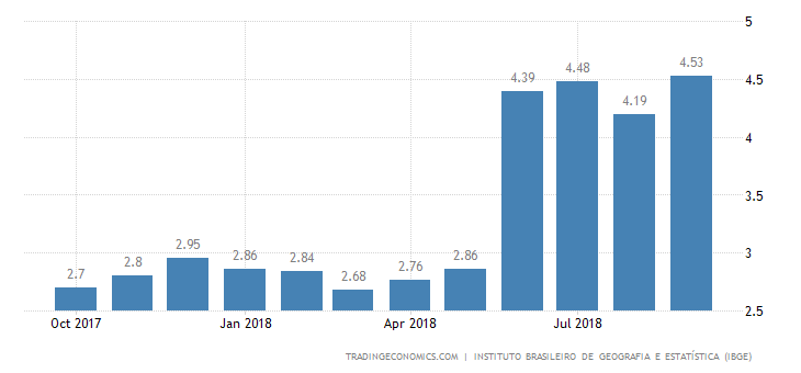 Brazil Inflation Rate at 1-1/2-Year High