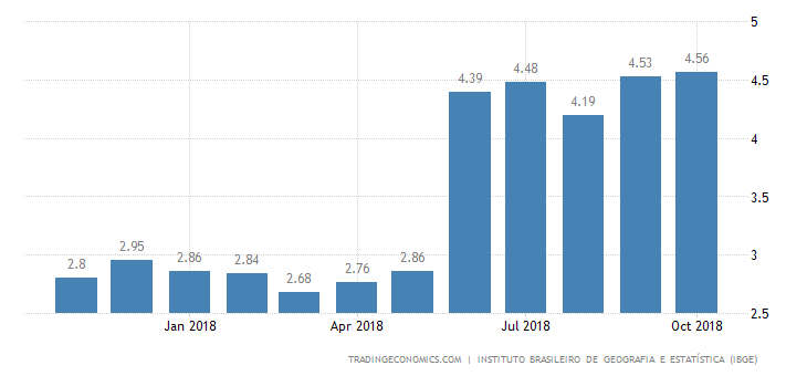 Brazil October Inflation Rate at Over 1-1/2-Year High