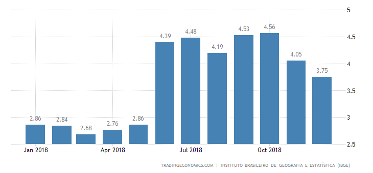 Brazil December Inflation Rate at 7-Month Low of 3.75%