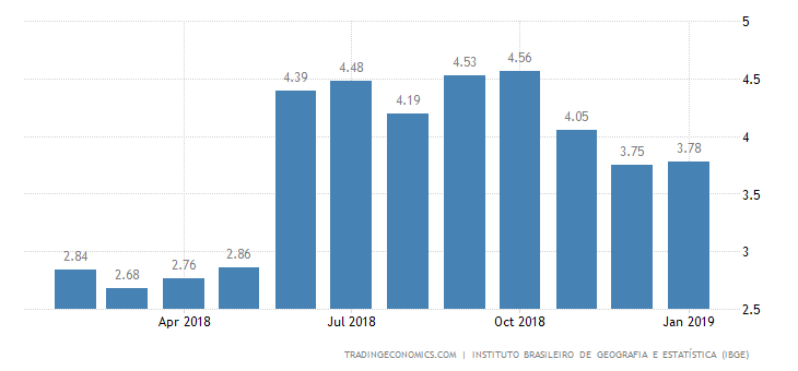 Brazil Inflation Rate Barely Unchanged at 3.78%