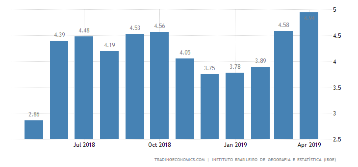 Brazil April Inflation Rate at Over 2-Year High of 4.94%