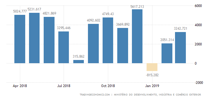 Brazil Trade Surplus Narrows in March