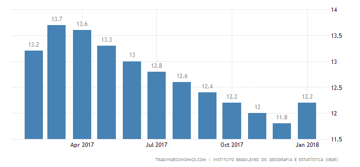 Brazil Unemployment Rate Lowest in 14 Months
