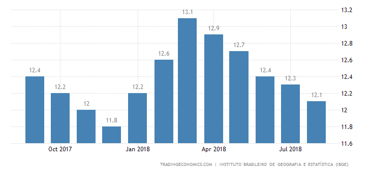 Brazil Jobless Rate Below Estimates at 12.1%