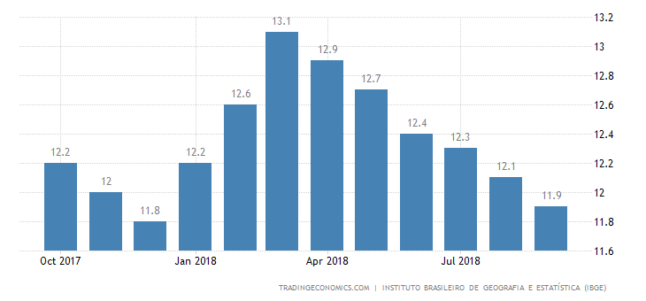 Brazil Jobless Rate Drops to 11.9% as Expected