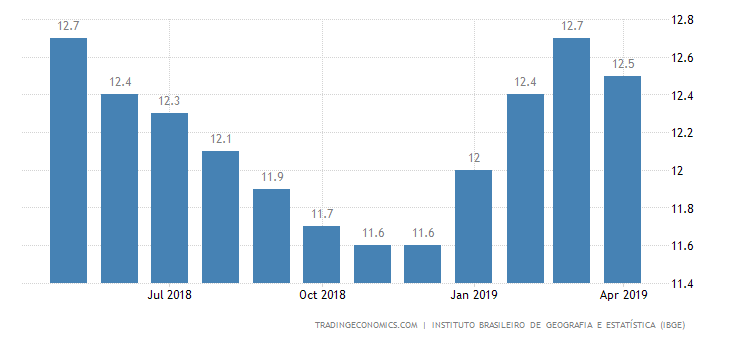 Brazil Jobless Rate Below Forecasts at 12.7%