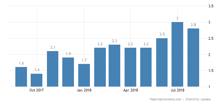 Canada Inflation Rate Down to 2.8%