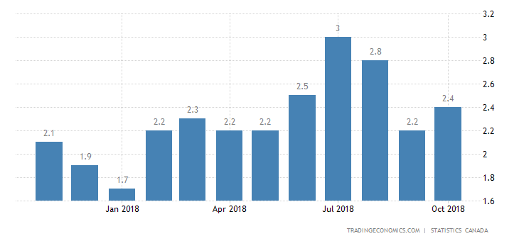 Canada Inflation Rate Above Forecasts