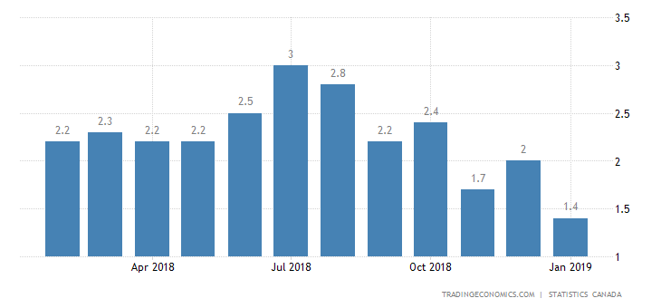 Canada Annual Inflation Rate at 15-Month Low in January