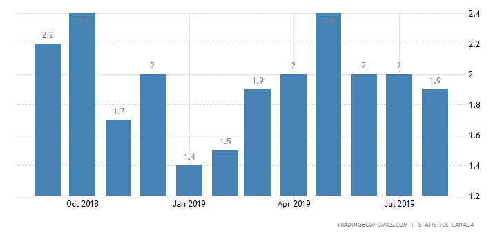 Canada Inflation Rate at 5-Month Low of 1.9%
