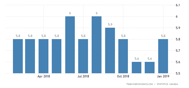 Canada Unemployment Rate Above Forecasts