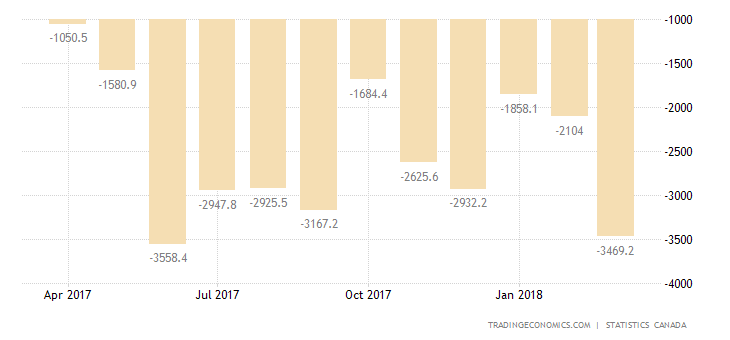 Canada Trade Deficit Widens in February