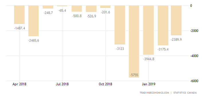 Canada Trade Gap Narrows in February