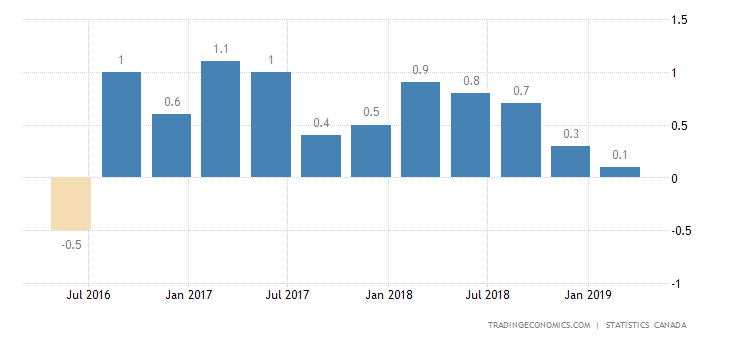 Canada GDP Growth Remains Steady at 0.1% in Q1
