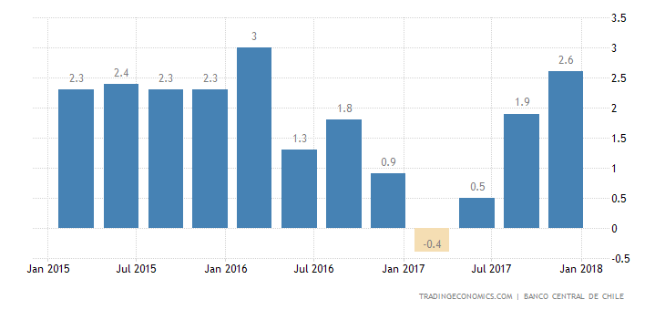 Chile Economy Grows the Most Since 2013 in Q4