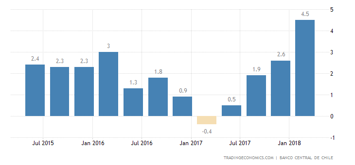 Chile Q1 Annual GDP Growth Strongest Since 2013