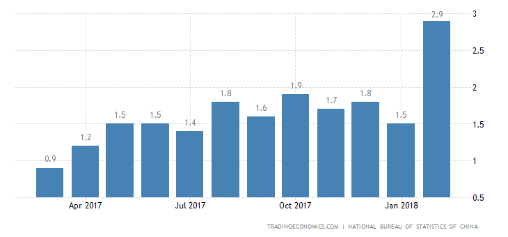 China Inflation Rate at Over 4-Year High of 2.9%