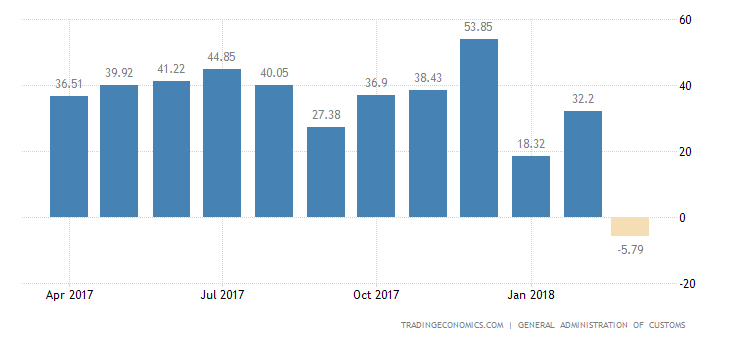 China Unexpectedly Posts Trade Gap in March