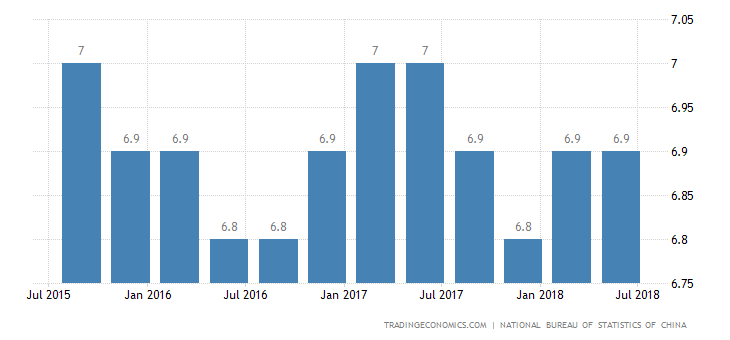 China Q2 GDP Growth Slows to 6.7%