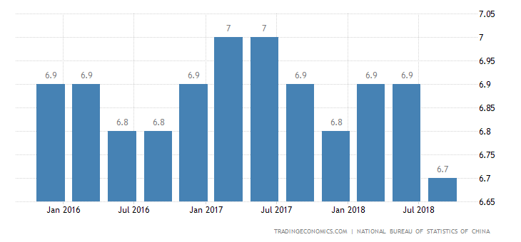 China Q3 GDP Growth Weakest Since Global Financial Crisis