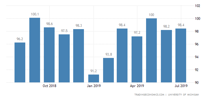 United States Consumer Sentiment | 2019 | Data | Chart
