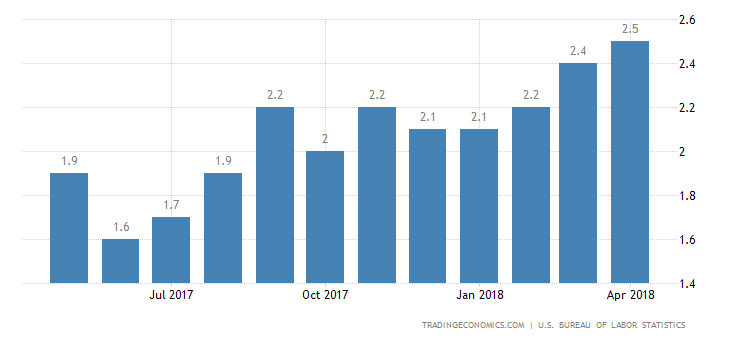 US Inflation Rate Highest in 14 Months