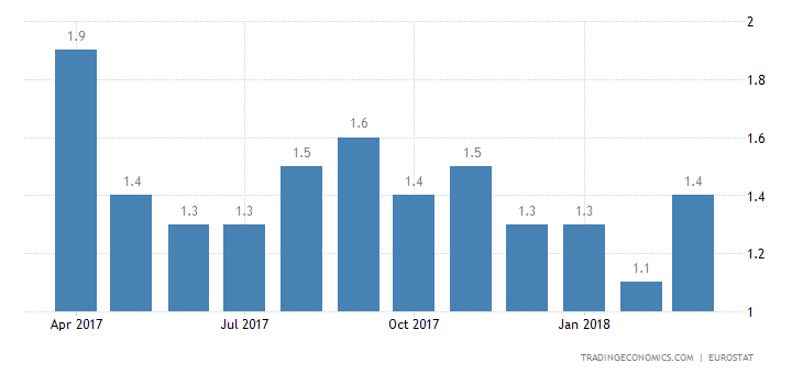 Eurozone March Inflation Rate Revised Lower to 1.3%