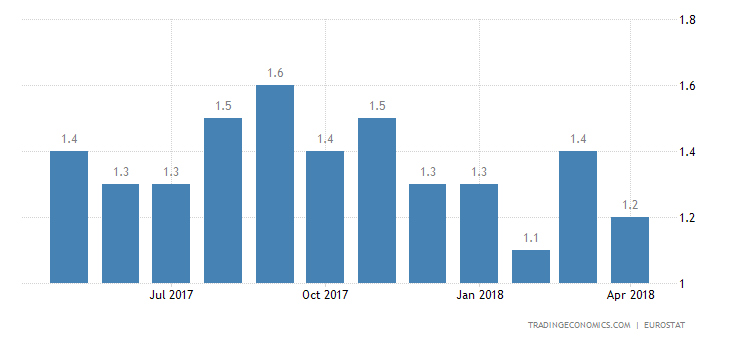 Eurozone April Inflation Rate Confirmed at 1.2%