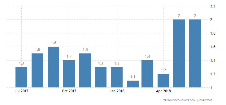 Eurozone June Inflation Rate Confirmed at 2%
