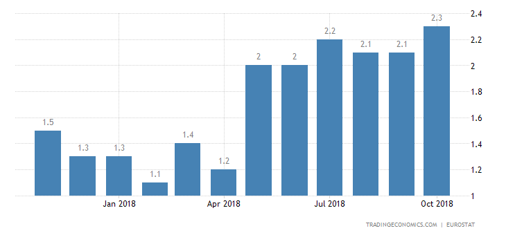 Eurozone Inflation Rate Confirmed at Near 6-Year High