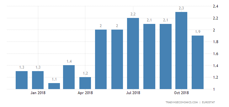 Eurozone Inflation Rate Revised Down to 1.9%