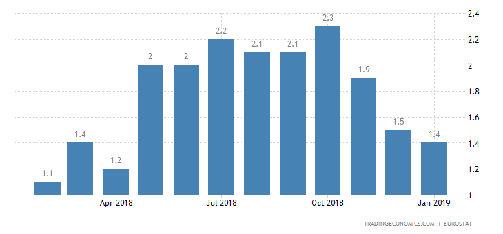 Eurozone Inflation Rate Falls to 9-Month Low